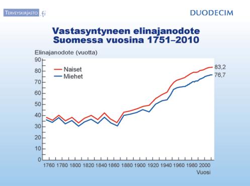 Vastasyntyneen elinajanodote Suomessa vuosina 1751-2010. Kuva: Tilastokeskus